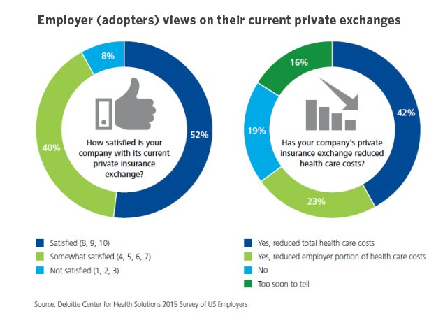 Private exchanges are reducing health care costs and employers are satisfied with their private exchanges