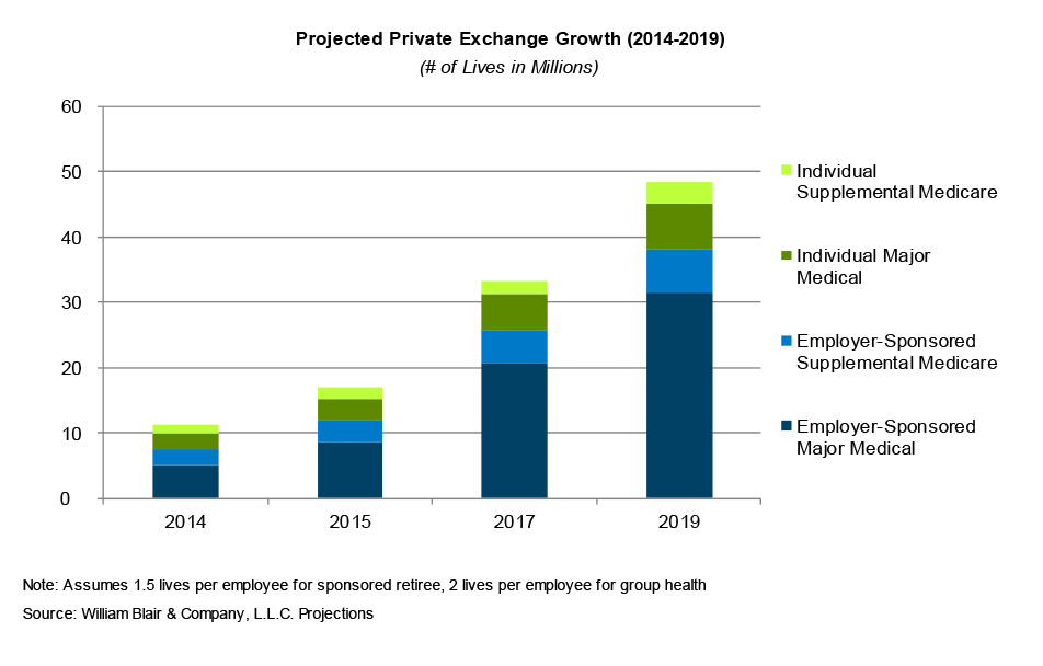 Projected Private Exchange Growth (2014-2019)