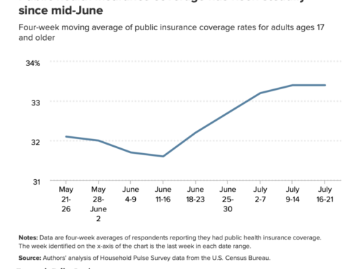 COVID-19 Health Insurance Enrollment as it Stands Today
